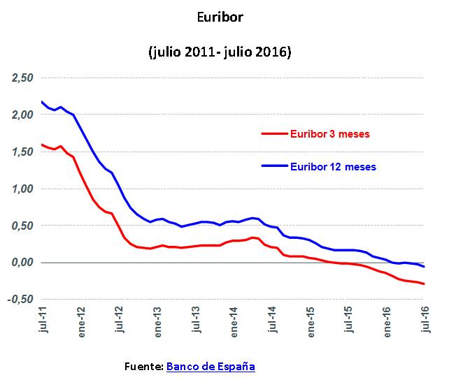 GRAFICA EURIBOR ENTRE JULIO 2011 Y JULIO 2016