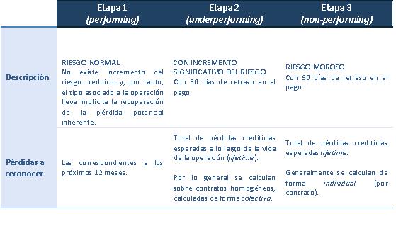 TABLA 1 _ IFRS 9