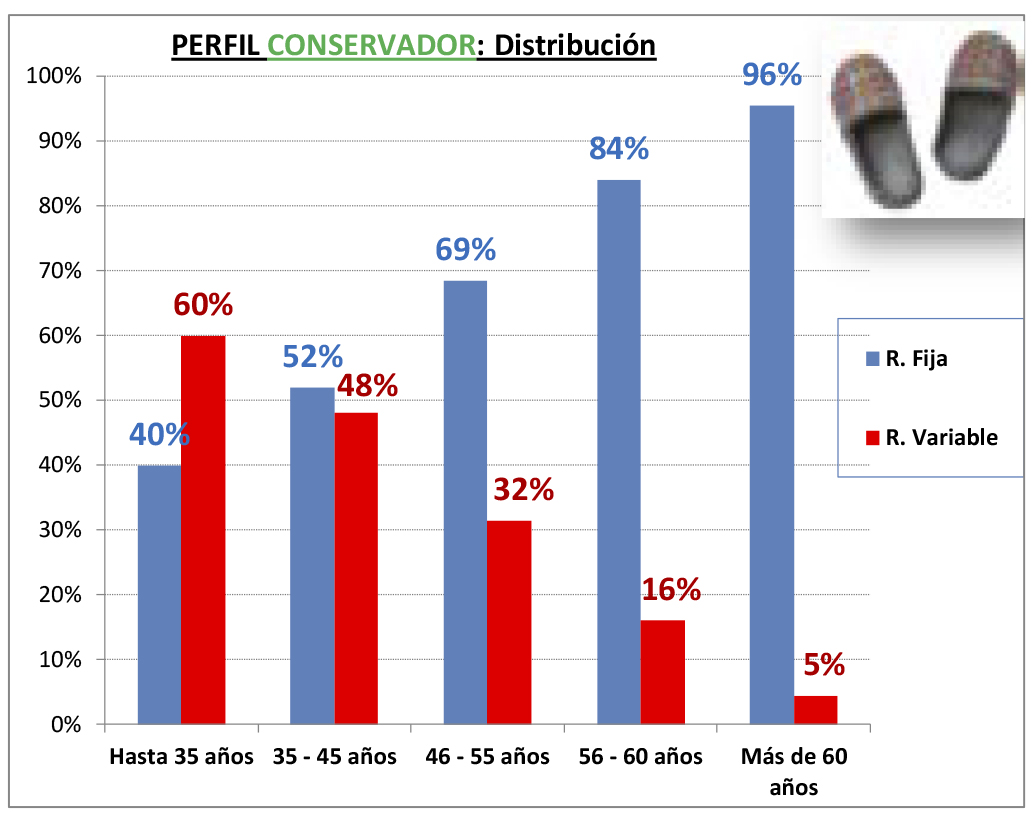 PERFIL CONSERVADOR - DISTRIBUCION