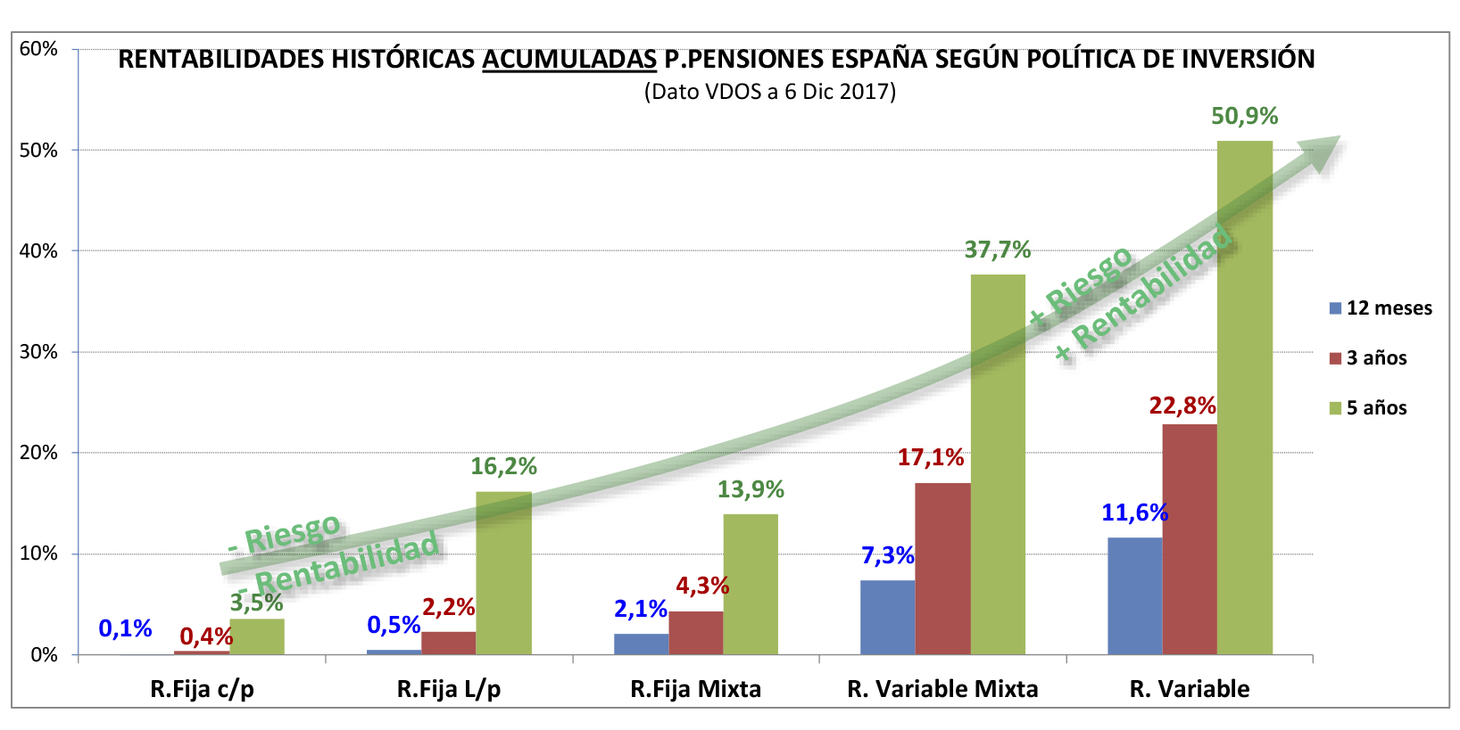 RENTABILIDADES HISTORICAS MEDIAS ESPAÑA SEGUN POLITICA INVERSION - 2
