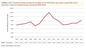 Cajamar Innova en el contexto emprendedor español
